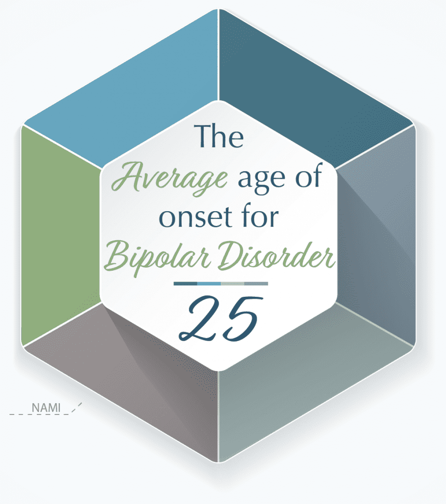 The Average Age of Onset for Bipolar Disorder is 25