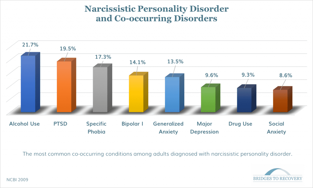 what are the signs and symptoms of narcissistic personality disorder