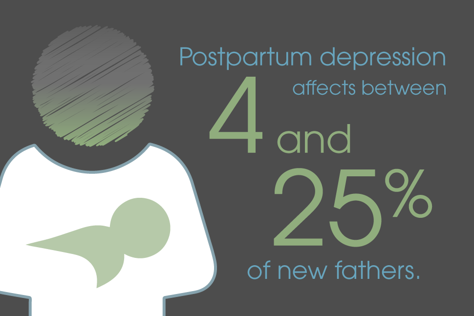 Postpartum depression affects between 4 and 25 percent of new fathers